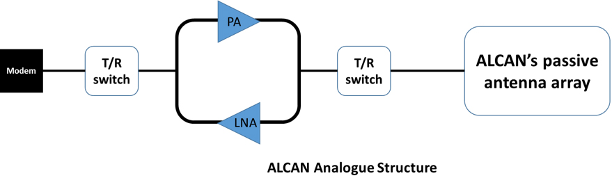 ALCAN's Smart Antenna's 5G Opportunities and Solutions